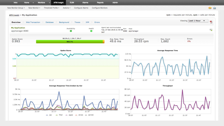 Monitorización  del rendimiento de las aplicaciones