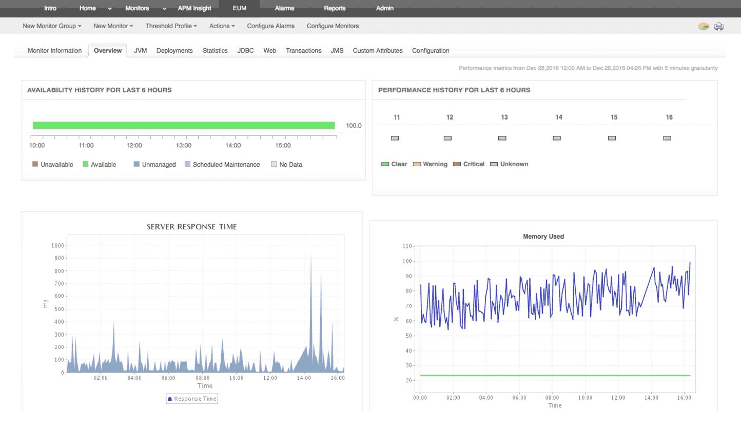 Monitorización de servidores de aplicaciones