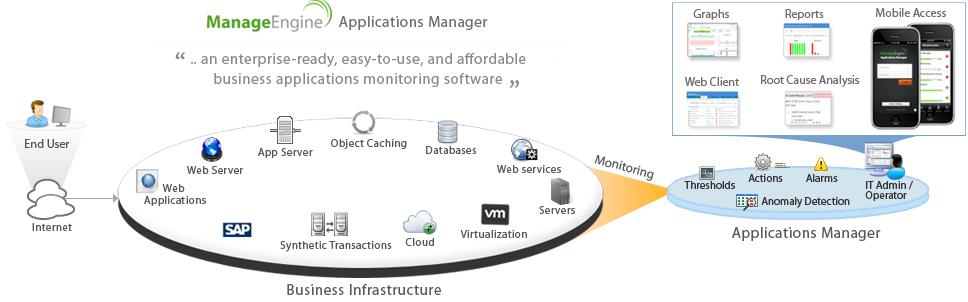 Diagrama de arquitectura del administrador de aplicaciones