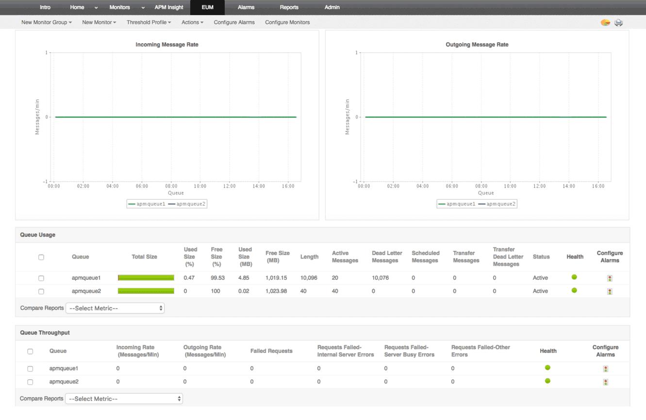 Monitorización de middleware y componentes de mensajería