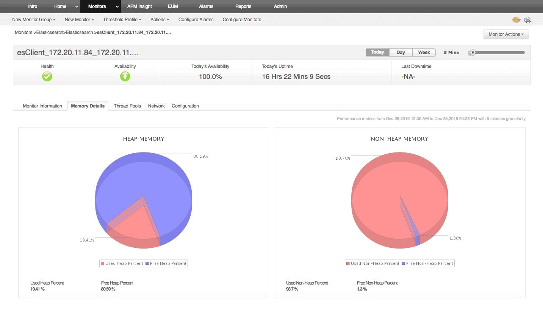 Monitorización del rendimiento de sus servidores web/servicios