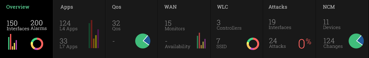 Bandwidth Monitoring & Traffic Analysis - ManageEngine NetFlow Analyzer