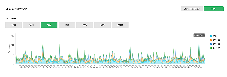 Software de monitoreo de servidores - ManageEngine OpManager