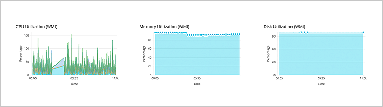 Herramientas de monitoreo de servidores - ManageEngine Opmanager