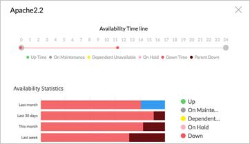 Monitorear del servidor de linux - ManageEngine OpManager